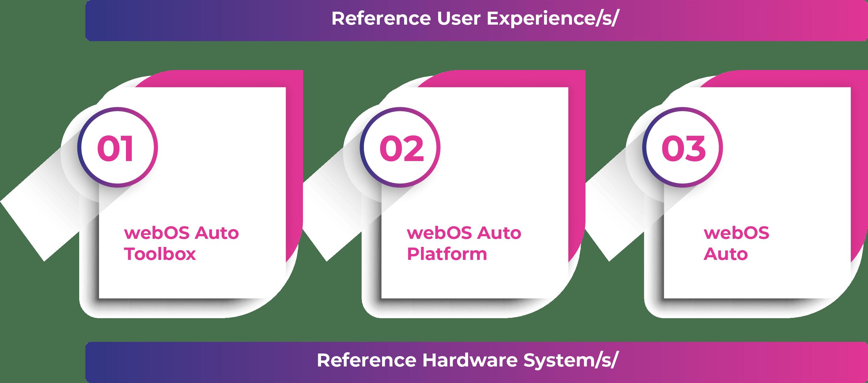 Alluto Platform Illustrated